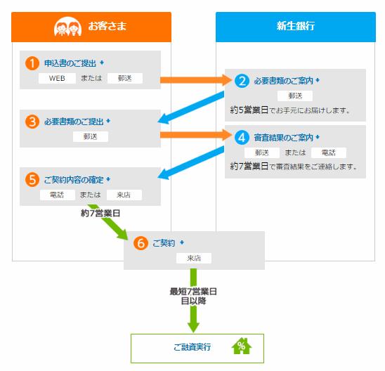shinsei_shinsakikan