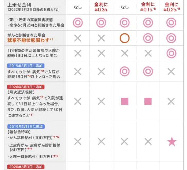 auじぶん銀行/11疾病保障団信(生活習慣病団信)
