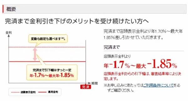 三菱UFJ銀行の変動金利の説明