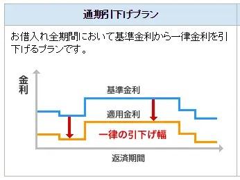 住信SBIネット銀行の通期引下げプラン「変動金利」の説明