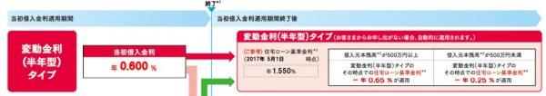 例:新生銀行住宅ローン/2017年8月時点