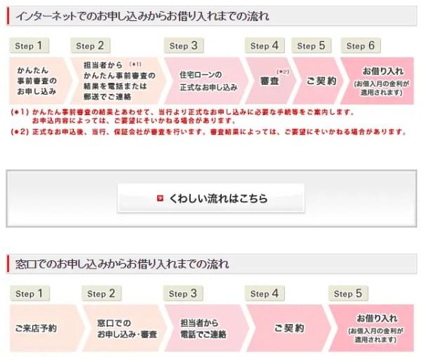三菱UFJ銀行の住宅ローン申込みの流れ