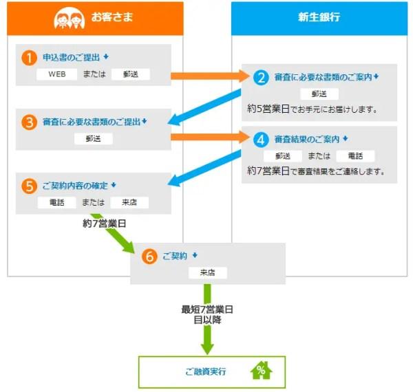 新生銀行の住宅ローン申込みの流れ