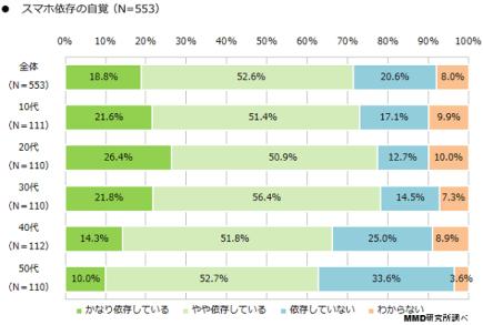 2016%e5%b9%b4%e3%82%b9%e3%83%9e%e3%83%9b%e4%be%9d%e5%ad%98%e3%81%ab%e9%96%a2%e3%81%99%e3%82%8b%e8%aa%bf%e6%9f%bb