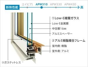 アルミと樹脂と複合窓 APW310