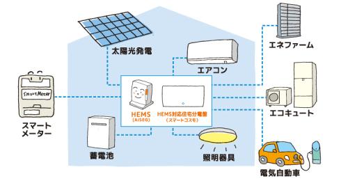家電や電気設備を制御し快適な暮らしへと導きます