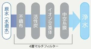 キレイな水を作る高性能な4層マルチフィルター