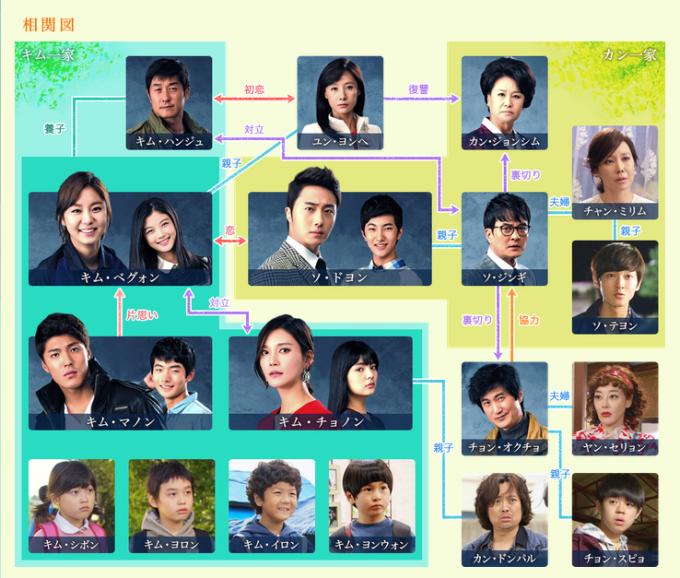 韓国ドラマ-黄金の虹-あらすじ-相関図