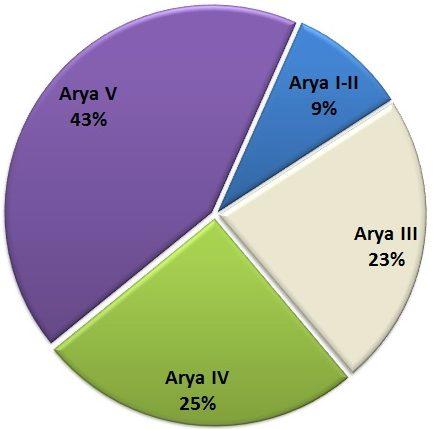 Mejores capítulos de Arya en Juego de Tronos