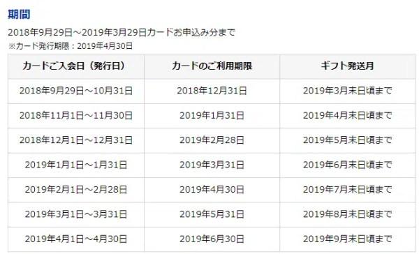 例:三井住友ビジネスカード for Ownersの場合(2018年11月17日時点)