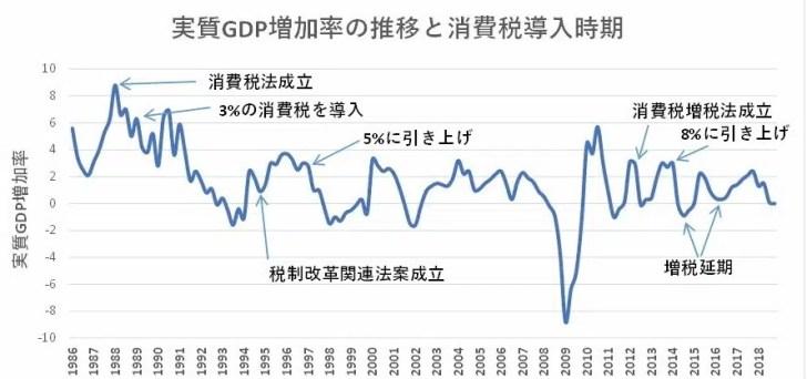 実質GDP増減率と消費税増税の関係