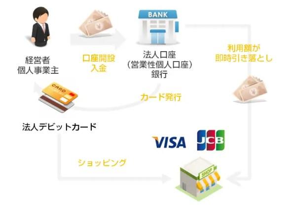 法人デビットカードの仕組み