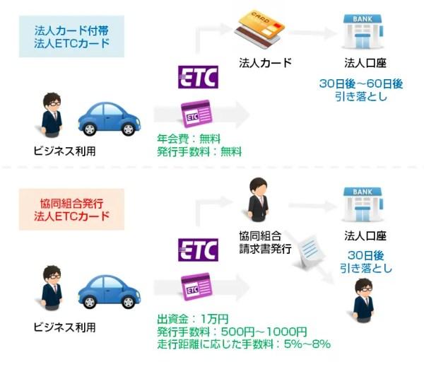 カード会社発行の「法人ETCカード」と協同組合発行の「法人ETCカード」を比較