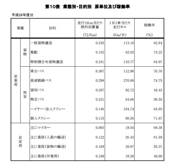 国土交通省のガソリンの使用量データ