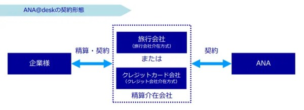 「eチケット」発行の流れ