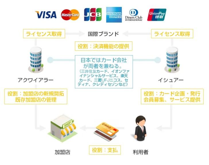 クレジットカード業界の仕組み