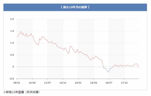 長期金利推移グラフ