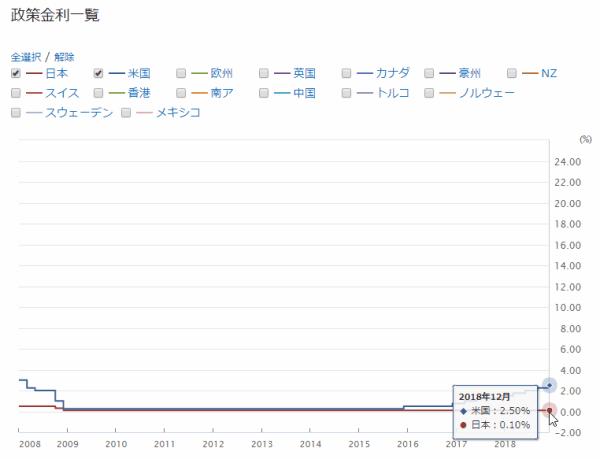 日本とアメリカの政策金利推移