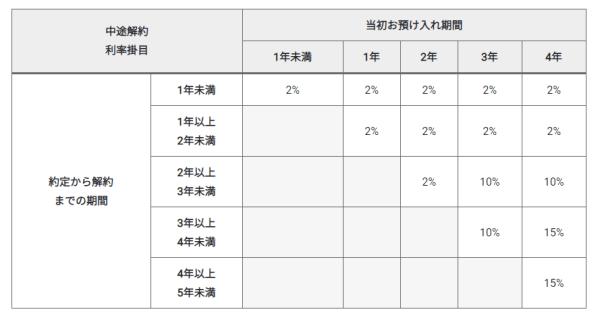 「円定期預金」中途解約利率