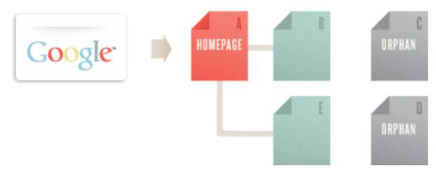 صداقة محركات البحث و طريقة الأرشفة