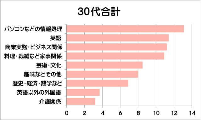 30代の学び直しグラフ