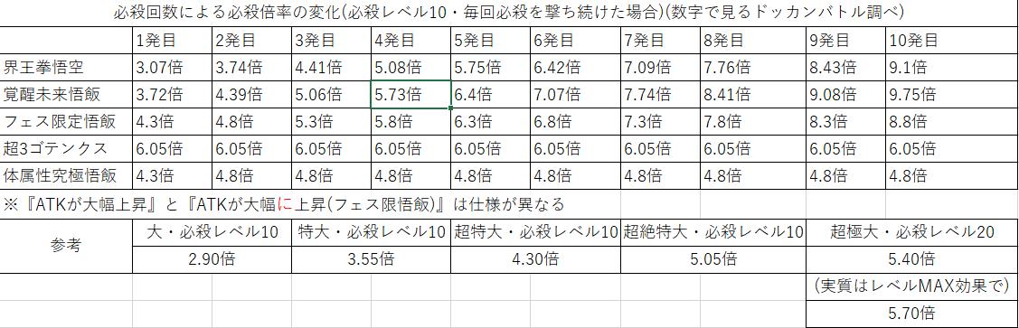 【ドッカンバトル】必殺追加効果の『ATK上昇』『ATK大幅上昇』『ATK超大幅上昇』の効果について