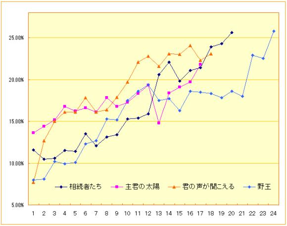 2013SBSドラマ視聴率グラフ
