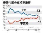 7月4.5日の世論調査(毎日新聞)で安倍内閣の不支持率が支持率を初めて上回る。支持率42%、不支持率43%