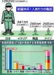【500億円増額?】思いやり予算(在日米軍駐留経費の日本側負担)の日米協議が難航中