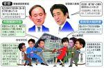 【安倍総理と共闘?】安倍総理が大阪W選で大阪維新との全面対決を指示!