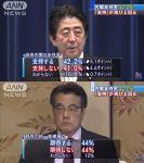 【興味深い数字】安倍内閣支持42%不支持41%野党の統一候補期待する44%期待しない44%テレビ朝日世論調査