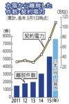 【どうなる?】企業・自治体の「九州電力離れ」が加速!今年4月からは一般家庭の電力小売りが全面自由化に。