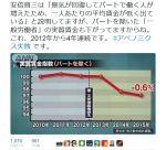 【悲報】アベノミクスでパートを除いた「一般労働者」の実質賃金も下がっていることが判明!