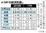 【超衝撃】IMF予想引き下げ、2017年日本のGDPマイナス成長に!安倍総理が言う2020年GDP600兆円なんてあり得ない!