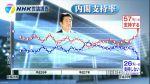 【(≧△≦)イヤー】安倍内閣「支持する」57% 「支持しない」26%のダブルスコア! (NHK世論調査)