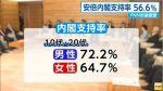 【肉屋を支持する豚】安倍内閣「支持する」10代・20代「男性72.2%」「女性64.7%」(全体56.6%)