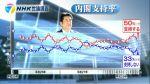 安倍内閣支持率7ポイント急落!白紙領収書問題が影響か?蓮舫氏に期待する53%(NHK世論調査)