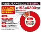 【新聞】赤旗が購読料値上げ!共産党が政党助成金を受け取る日が来るのか!?