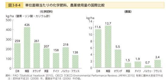 化学肥料農薬