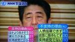 【あべし!!】「人柄信頼できず」と品格にダメ出しされて支持されず、「ほかより良さそう」と消去法で支持される(NHK)