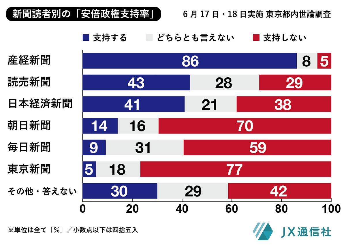 各新聞ごとの安倍政権支持率が興味深い「東京」5%「産経」86%「読売(アベ)」43%「朝日」14%