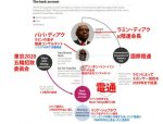 【汚リンピック】東京五輪招致で買収があった可能性があるとブラジル司法当局が結論!ネット「中止!中止!中止!」