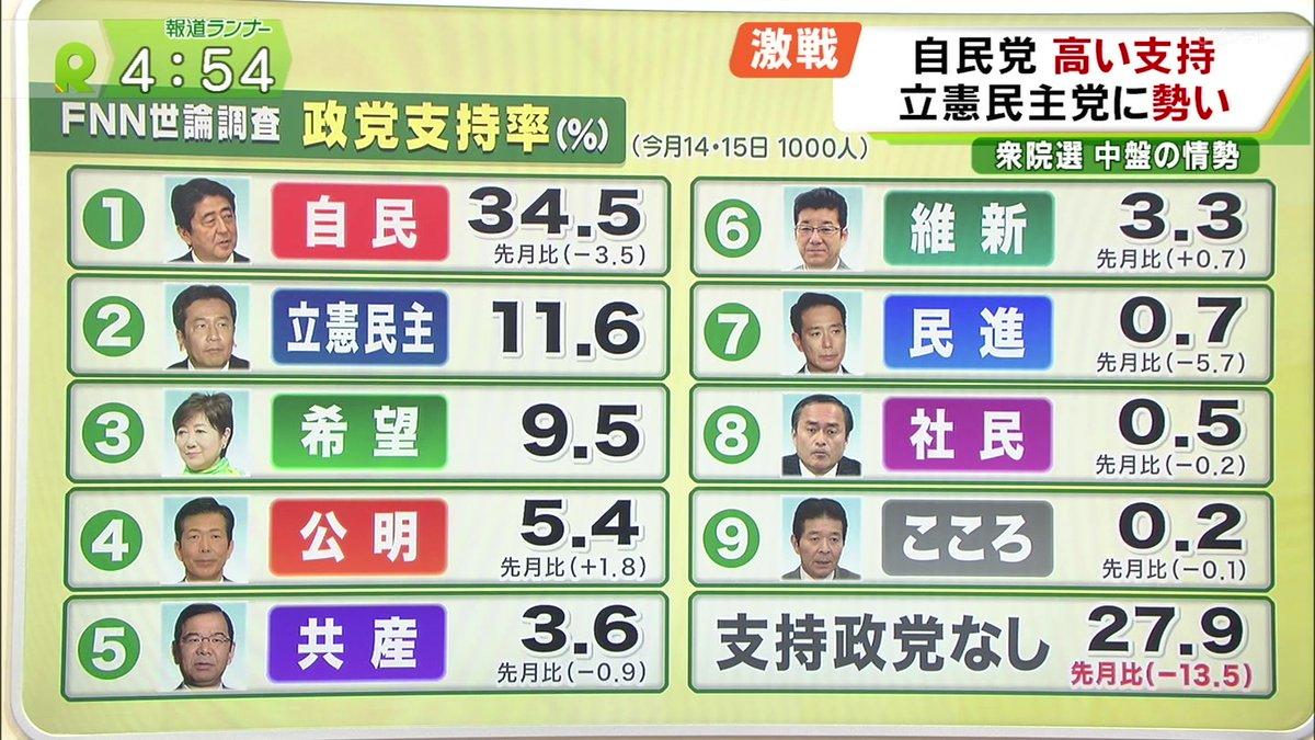 2017/10/16(月)プチニュース「2014年衆院選前の民主の支持率8.5%より、立憲民主の今の支持率11.6%が高い件ww」など