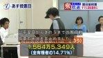 【選挙】期日前投票が昨日までで、すでに過去最多の1564万人(平成21年・1398万)!今日も各地で行列で2000万人突破か?