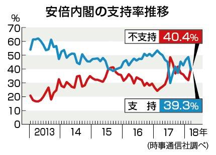 【今週はもっと下がる】内閣支持急落39%!9.4ポイントダウン!不支持が支持を上回る!(先週金曜~月曜の調査)