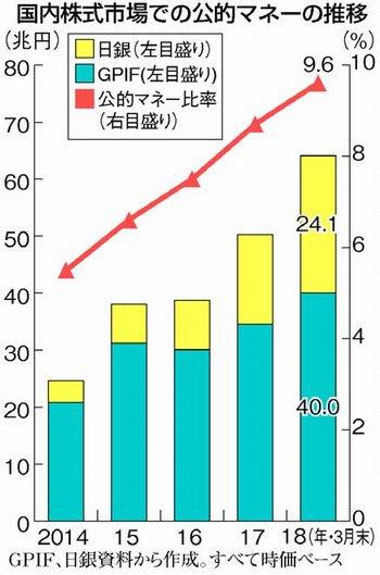 【アベノミクス】株価つり上げに64兆円!年金基金(GPIF)・日銀が資金投入!国内株の1割を公的資金が占める異常事態!(赤旗調べ)