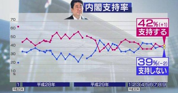 2018/09/18(火)プチニュース「杉田氏不処分「若いから」=安倍首相」など