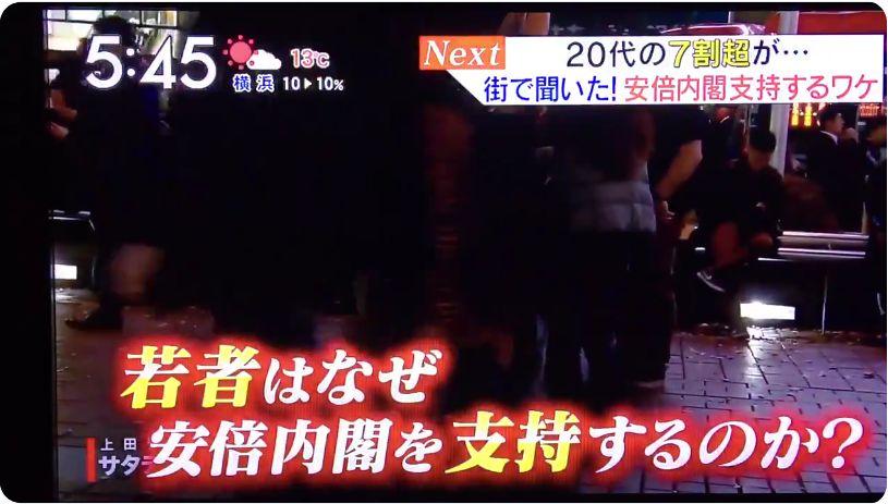 【日本の現実】国会でも「問題続出」なのに、ナゼ内閣支持率は上昇?18歳〜29歳の男性、 73.1%が支持、街の若者「安倍さんしかいないので、安倍さんに頑張ってほしい」
