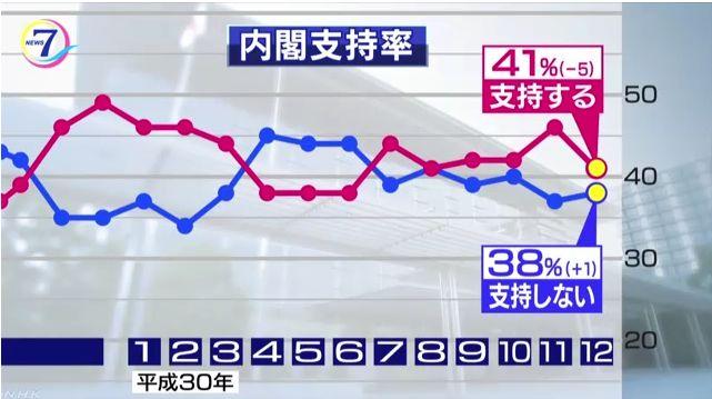 2018/12/10(月)プチニュース「安倍内閣支持率5ポイントダウン(NHK)」「自民党改憲案の衆参憲法審査会への提示が今国会で実現しなかったこと「良かった」55・4%(産経)」など