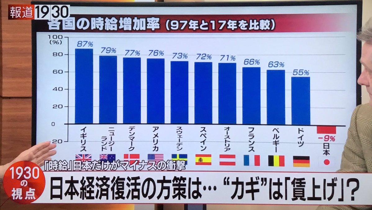 【悲報】日本だけが「時給」マイナス⇒街の声「全然先進国じゃないですね」「若い子は人並みの暮らしができない」